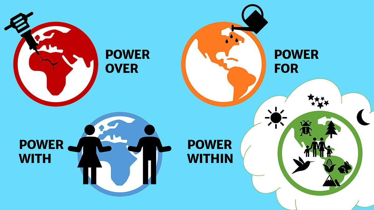 Diagram showing four approaches to the human relationship with the planet